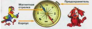Стр 77 номер 5 учебник Окружающий мир 2 класс 2 часть