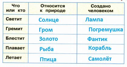 Стр 15 номер 3 рабочая тетрадь Окружающий мир 2 класс 1 часть