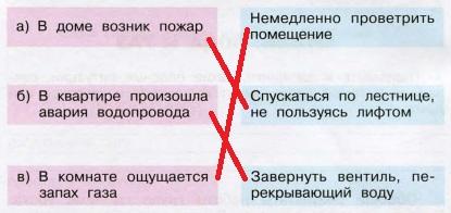Стр 4 рабочая тетрадь Окружающий мир 3 класс 2 часть Плешаков ответы номер 3